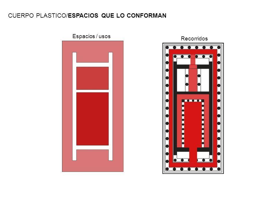CUERPO PLASTICO/ESPACIOS QUE LO CONFORMAN Recorridos Espacios / usos