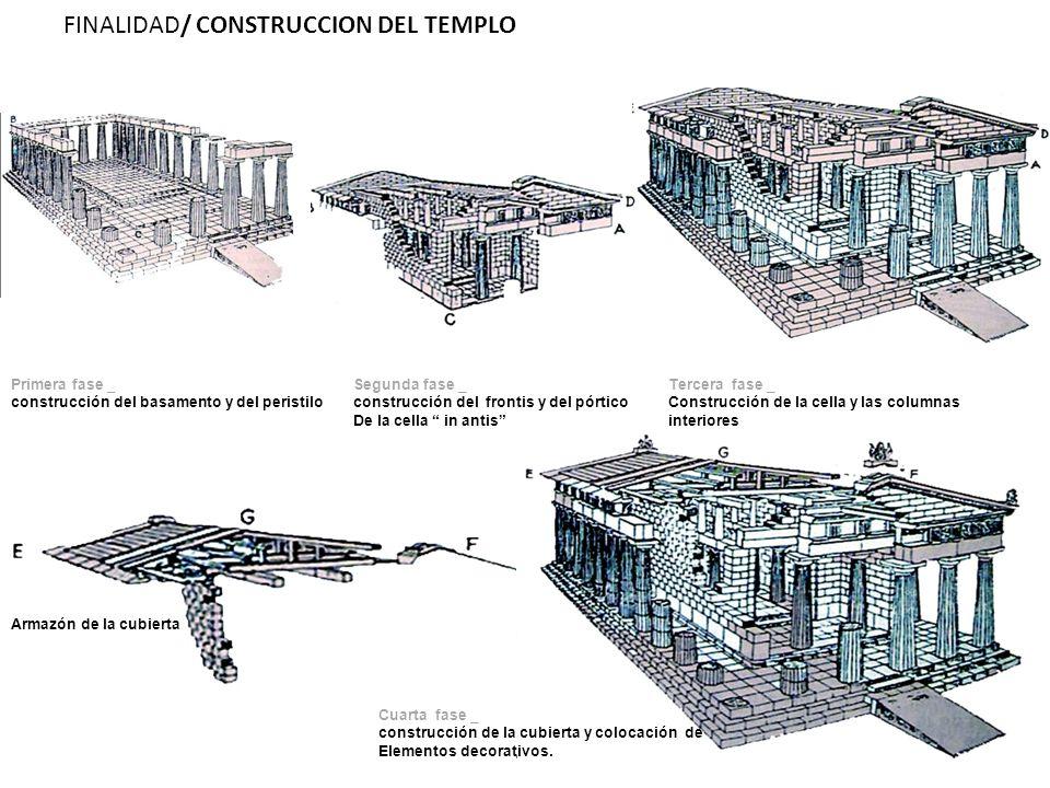 Primera fase _ construcción del basamento y del peristilo Segunda fase _ construcción del frontis y del pórtico De la cella in antis Tercera fase _ Co