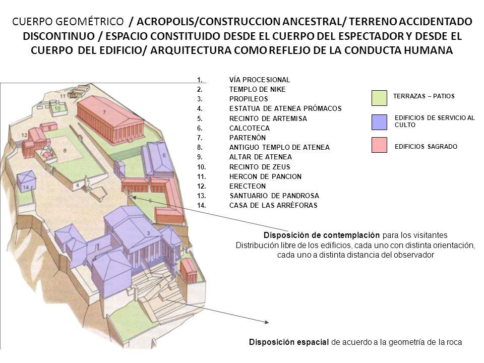 1.VÍA PROCESIONAL 2.TEMPLO DE NIKE 3.PROPILEOS 4.ESTATUA DE ATENEA PRÓMACOS 5.RECINTO DE ARTEMISA 6.CALCOTECA 7.PARTENÓN 8.ANTIGUO TEMPLO DE ATENEA 9.