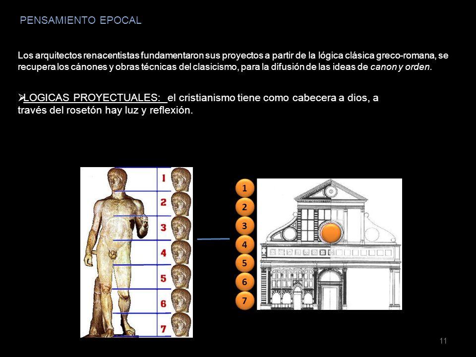 PENSAMIENTO EPOCAL Los arquitectos renacentistas fundamentaron sus proyectos a partir de la lógica clásica greco-romana, se recupera los cánones y obr