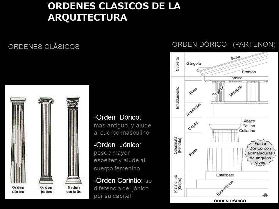 ORDENES CLÁSICOS -Orden Dórico: mas antiguo, y alude al cuerpo masculino -Orden Jónico: posee mayor esbeltez y alude al cuerpo femenino -Orden Corinti