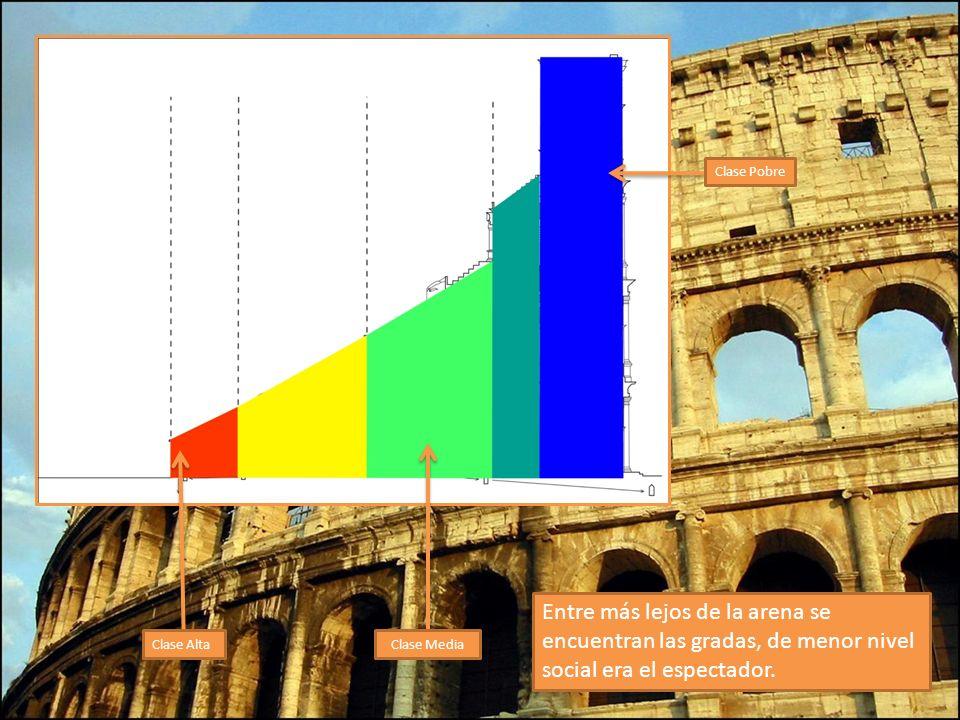 Clase Alta Clase Pobre Clase Media Entre más lejos de la arena se encuentran las gradas, de menor nivel social era el espectador.