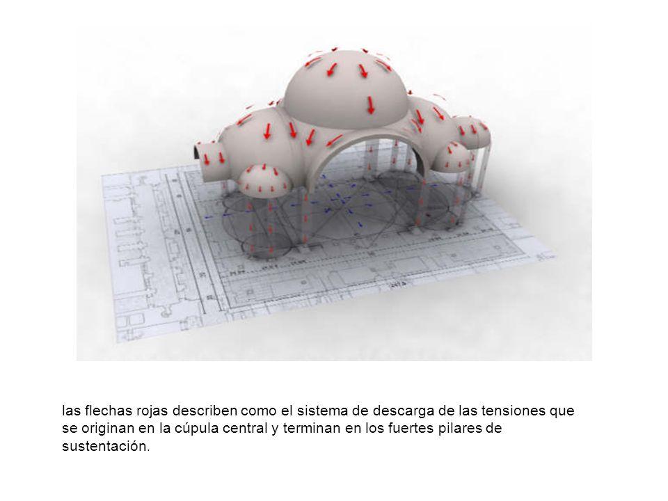 las flechas rojas describen como el sistema de descarga de las tensiones que se originan en la cúpula central y terminan en los fuertes pilares de sus