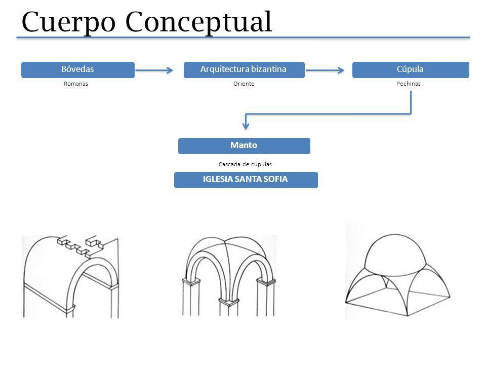 Cuerpo Conceptual BóvedasArquitectura bizantina Romanas IGLESIA SANTA SOFIACúpula OrientePechinas Manto Cascada de cúpulas