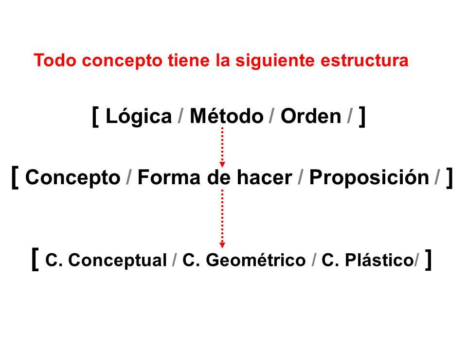 Todo concepto tiene la siguiente estructura [ Lógica / Método / Orden / ] [ Concepto / Forma de hacer / Proposición / ] [ C. Conceptual / C. Geométric