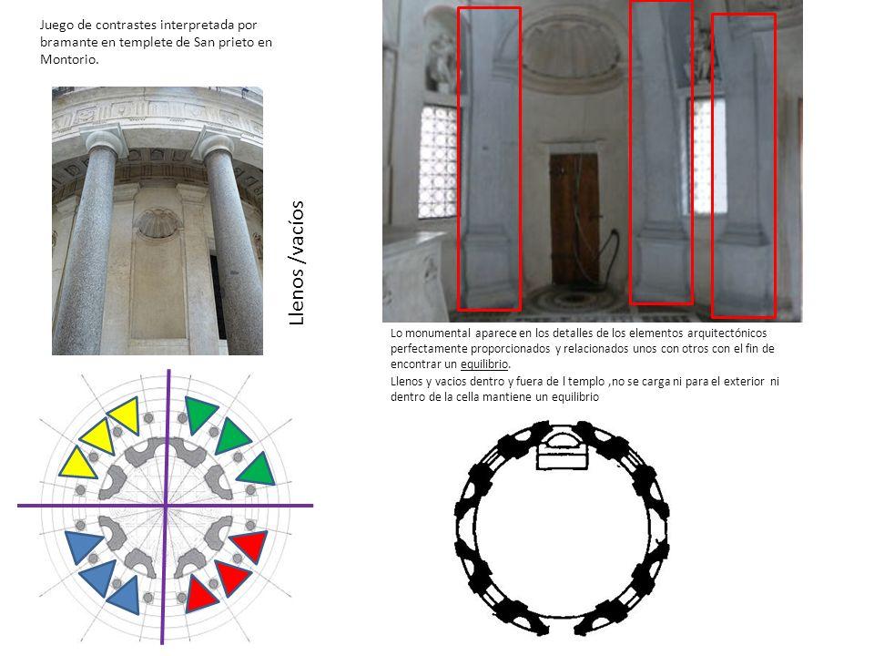 Juego de contrastes interpretada por bramante en templete de San prieto en Montorio. Llenos /vacíos Lo monumental aparece en los detalles de los eleme