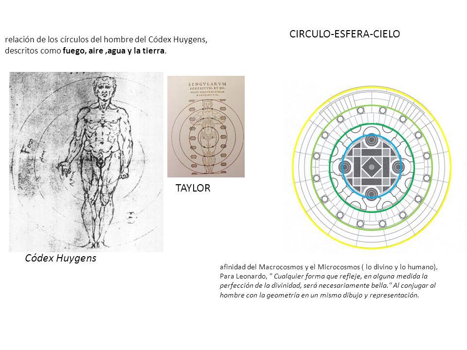 Códex Huygens TAYLOR relación de los círculos del hombre del Códex Huygens, descritos como fuego, aire,agua y la tierra. afinidad del Macrocosmos y el