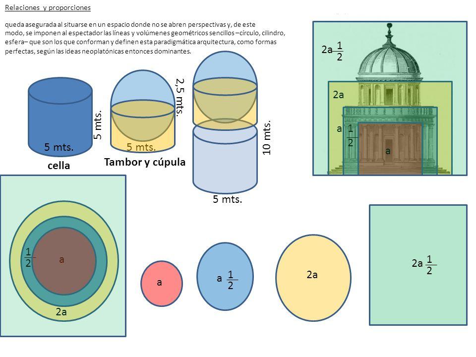 5 mts. 10 mts. cella 2,5 mts. Tambor y cúpula Relaciones y proporciones a a 1 2 2a a a a 1 2 2 1 queda asegurada al situarse en un espacio donde no se