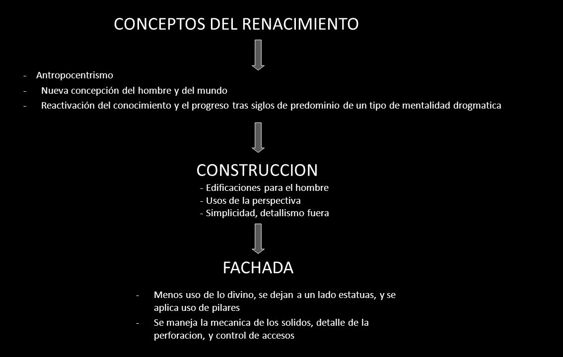 CONCEPTOS DEL RENACIMIENTO - Antropocentrismo -Nueva concepción del hombre y del mundo -Reactivación del conocimiento y el progreso tras siglos de pre