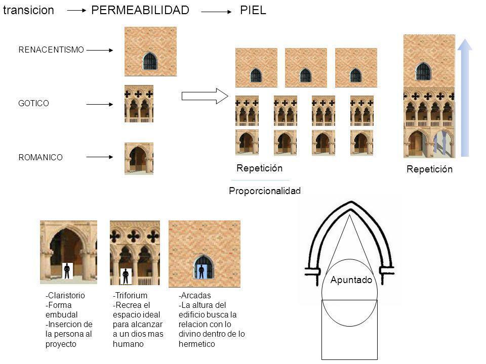 RENACENTISMO GOTICO ROMANICO Repetición Proporcionalidad Repetición -Claristorio -Forma embudal -Insercion de la persona al proyecto -Triforium -Recre