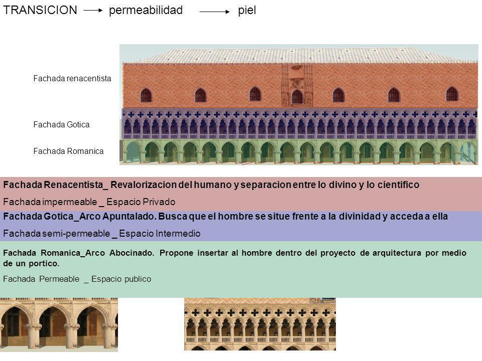 TRANSICIONpermeabilidadpiel Fachada renacentista Fachada Gotica Fachada Romanica Fachada Romanica_Arco Abocinado. Propone insertar al hombre dentro de