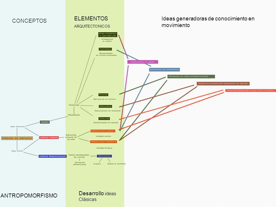 CONCEPTOS ANTROPOMORFISMO ELEMENTOS ARQUITECTONICOS Desarrollo ideas Clásicas Ideas generadoras de conocimiento en movimiento