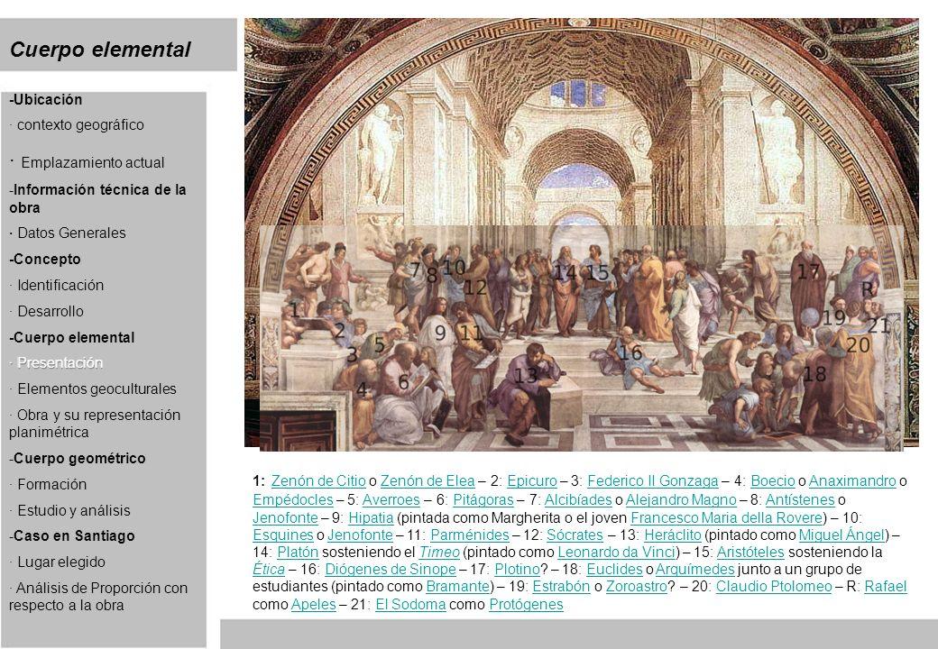 Cuerpo elemental 1: Zenón de Citio o Zenón de Elea – 2: Epicuro – 3: Federico II Gonzaga – 4: Boecio o Anaximandro o Empédocles – 5: Averroes – 6: Pitágoras – 7: Alcibíades o Alejandro Magno – 8: Antístenes o Jenofonte – 9: Hipatia (pintada como Margherita o el joven Francesco Maria della Rovere) – 10: Esquines o Jenofonte – 11: Parménides – 12: Sócrates – 13: Heráclito (pintado como Miguel Ángel) – 14: Platón sosteniendo el Timeo (pintado como Leonardo da Vinci) – 15: Aristóteles sosteniendo la Ética – 16: Diógenes de Sinope – 17: Plotino.