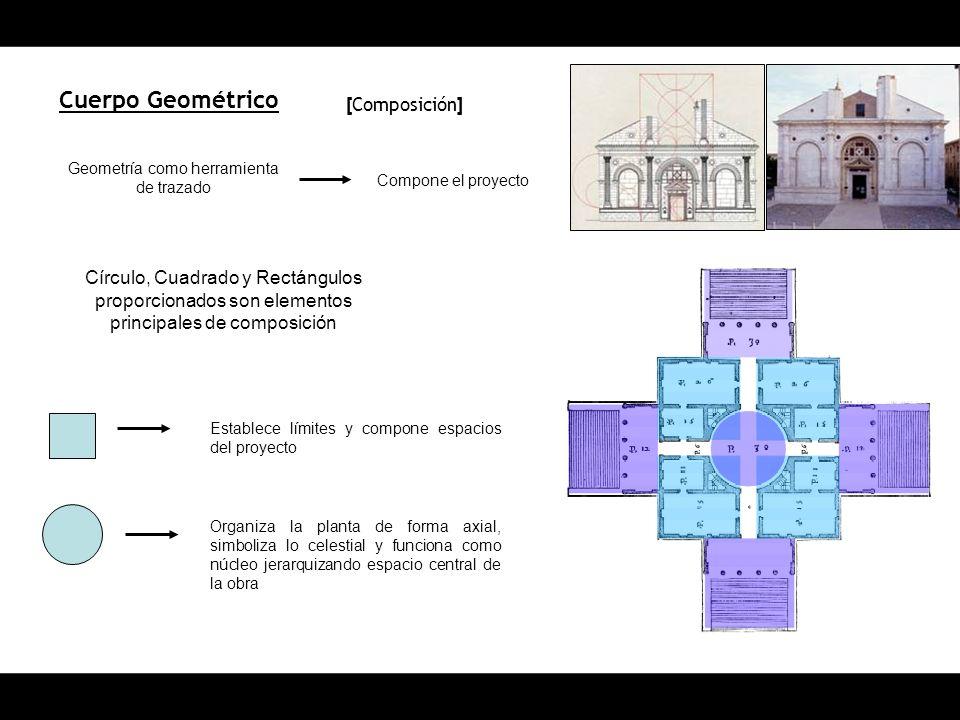 Cuerpo Geométrico Geometría como herramienta de trazado Compone el proyecto Círculo, Cuadrado y Rectángulos proporcionados son elementos principales de composición Establece límites y compone espacios del proyecto Organiza la planta de forma axial, simboliza lo celestial y funciona como núcleo jerarquizando espacio central de la obra [ Composición ]