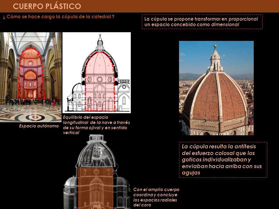 CUERPO PLÁSTICO ¿ Cómo se hace cargo la cúpula de la catedral ? La cúpula se propone transformar en proporcional un espacio concebido como dimensional