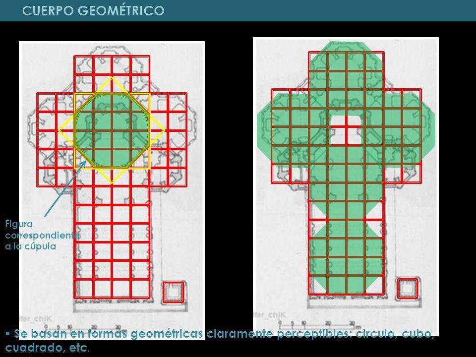 CUERPO GEOMÉTRICO Figura correspondiente a la cúpula Se basan en formas geométricas claramente perceptibles: circulo, cubo, cuadrado, etc.