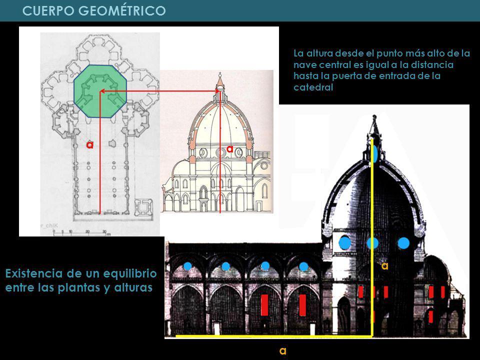 La altura desde el punto más alto de la nave central es igual a la distancia hasta la puerta de entrada de la catedral Existencia de un equilibrio ent