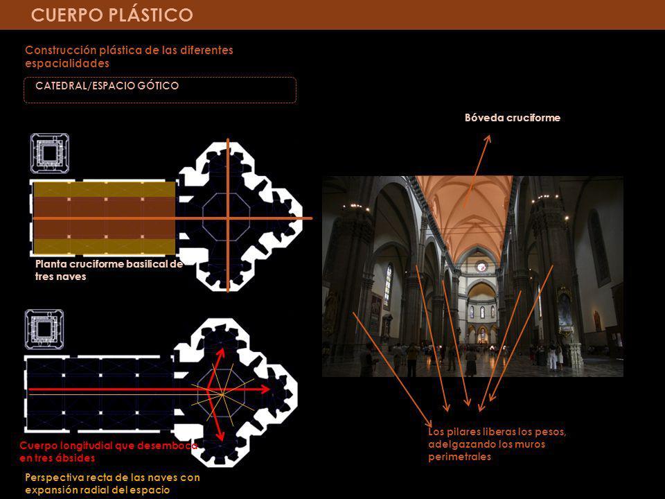 CUERPO PLÁSTICO Construcción plástica de las diferentes espacialidades CATEDRAL/ESPACIO GÓTICO Cuerpo longitudial que desemboca en tres ábsides Perspe