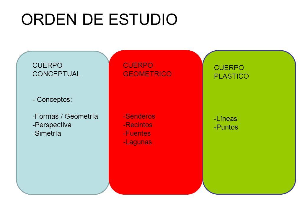 ORDEN DE ESTUDIO CUERPO CONCEPTUAL - Conceptos: -Formas / Geometría -Perspectiva -Simetría CUERPO GEOMETRICO -Senderos -Recintos -Fuentes -Lagunas CUE