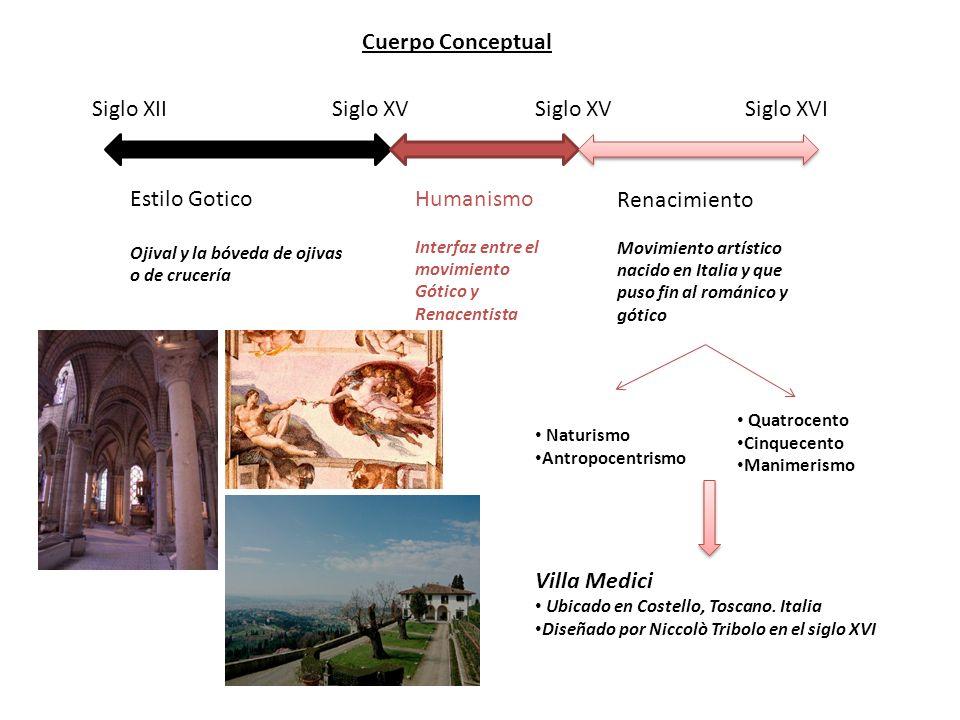 Renacimiento Jardín Villa Medici Proporción Correspondencia de las partes de una cosa con el todo o entre cosas relacionadas entre sí.