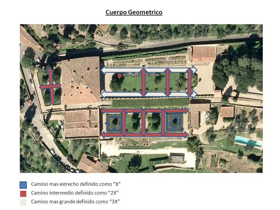 Cuerpo Geometrico Camino mas grande definido como 3X Camino intermedio definido como 2X Camino mas estrecho definido como X