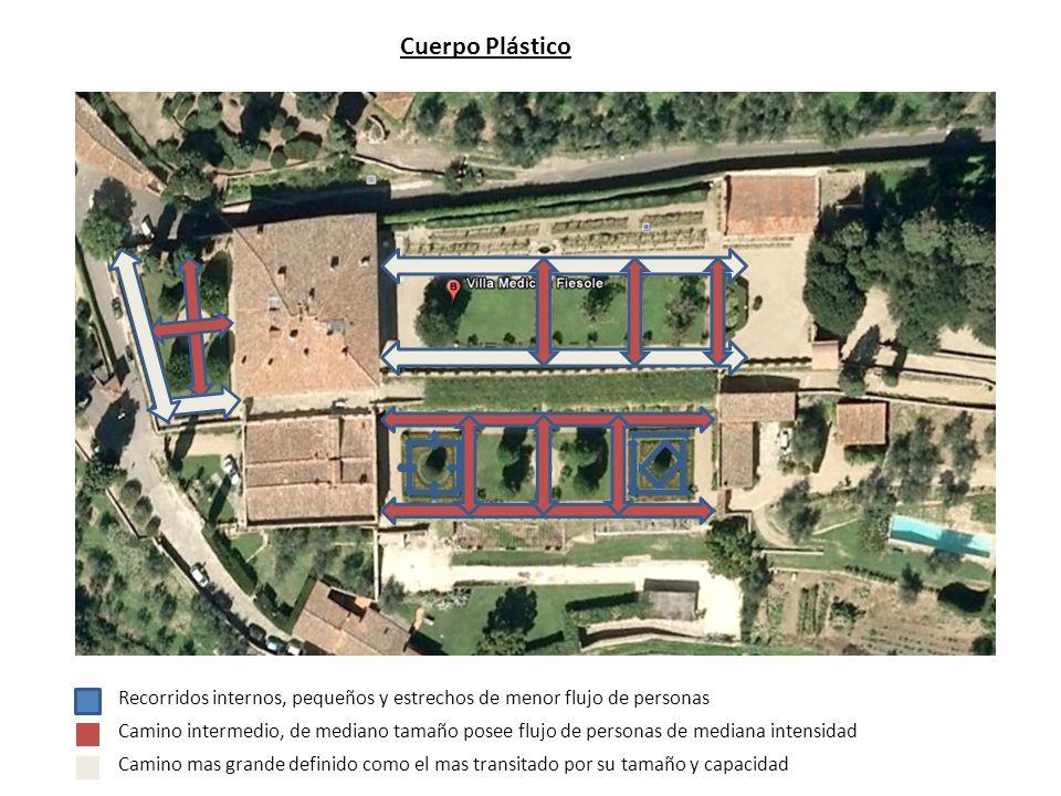 Cuerpo Plástico Camino mas grande definido como el mas transitado por su tamaño y capacidad Camino intermedio, de mediano tamaño posee flujo de person