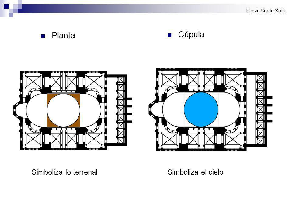 Planta Simboliza lo terrenal Cúpula Simboliza el cielo Iglesia Santa Sofía