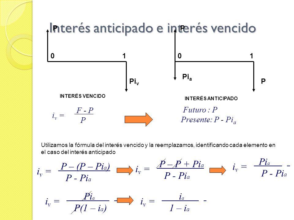 Interés anticipado e interés vencido P Pi a P 01 Pi v P 01 INTERÉS VENCIDO INTERÉS ANTICIPADO F - P P i v = Utilizamos la fórmula del interés vencido