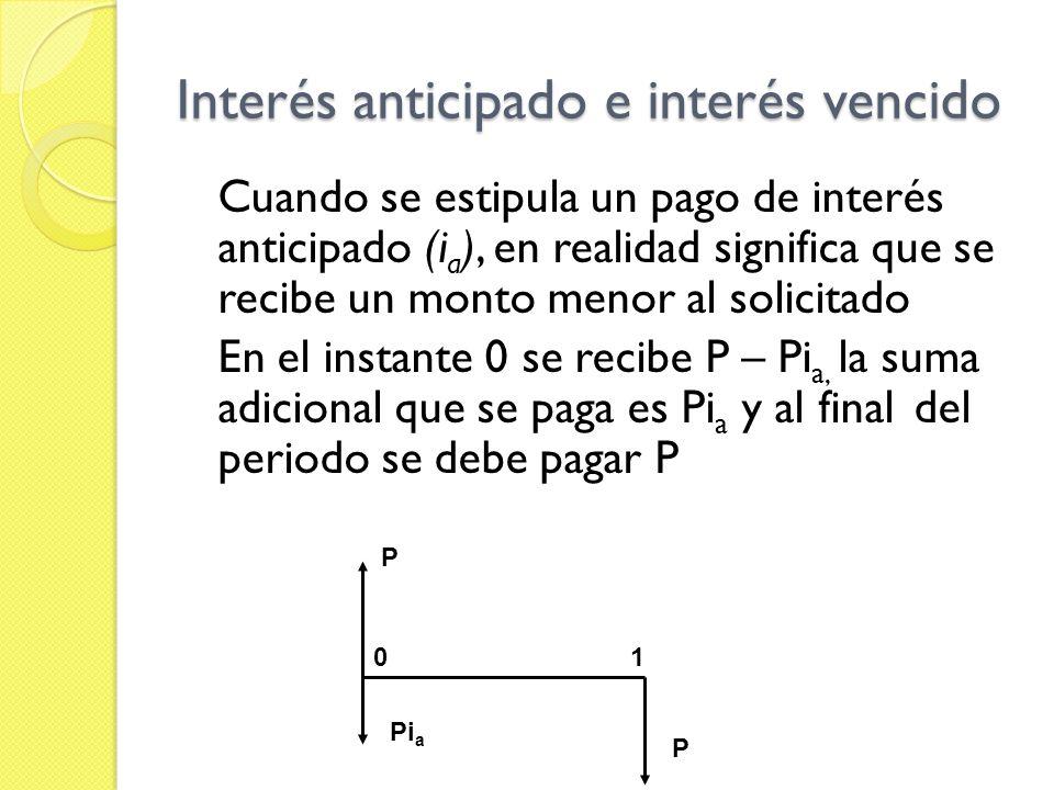 Interés anticipado e interés vencido P Pi a P 01 Pi v P 01 INTERÉS VENCIDO INTERÉS ANTICIPADO F - P P i v = Utilizamos la fórmula del interés vencido y la reemplazamos, identificando cada elemento en el caso del interés anticipado Futuro : P Presente: P - Pi a P – (P – Pi a ) P - Pi a i v = P – P + Pi a P - Pi a i v = Pi a.