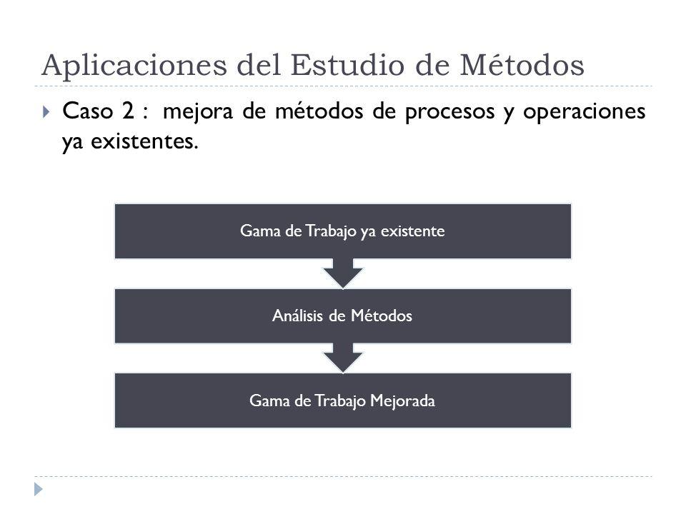 Aplicaciones del Estudio de Métodos Caso 2 : mejora de métodos de procesos y operaciones ya existentes. Gama de Trabajo Mejorada Análisis de Métodos G