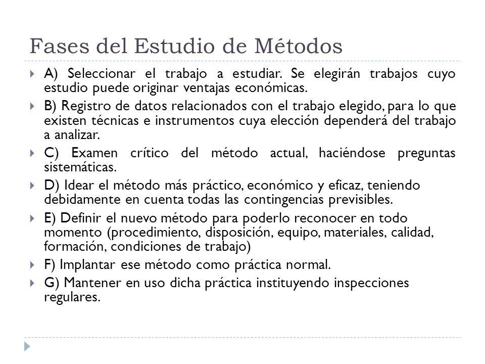 Fases del Estudio de Métodos A) Seleccionar el trabajo a estudiar. Se elegirán trabajos cuyo estudio puede originar ventajas económicas. B) Registro d