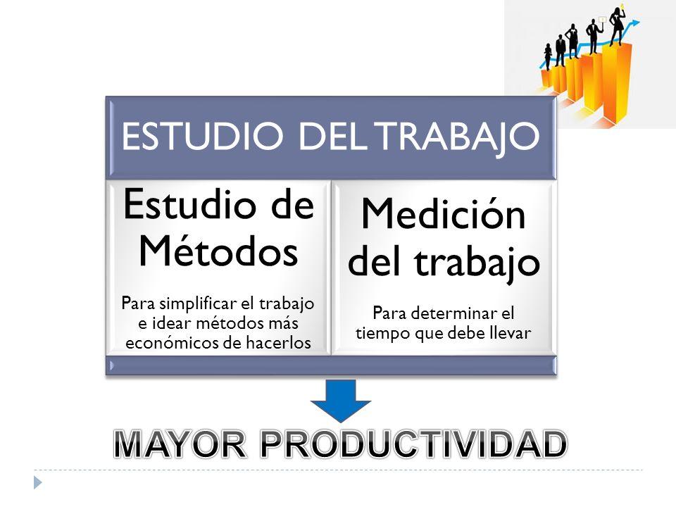 ESTUDIO DEL TRABAJO Estudio de Métodos Para simplificar el trabajo e idear métodos más económicos de hacerlos Medición del trabajo Para determinar el
