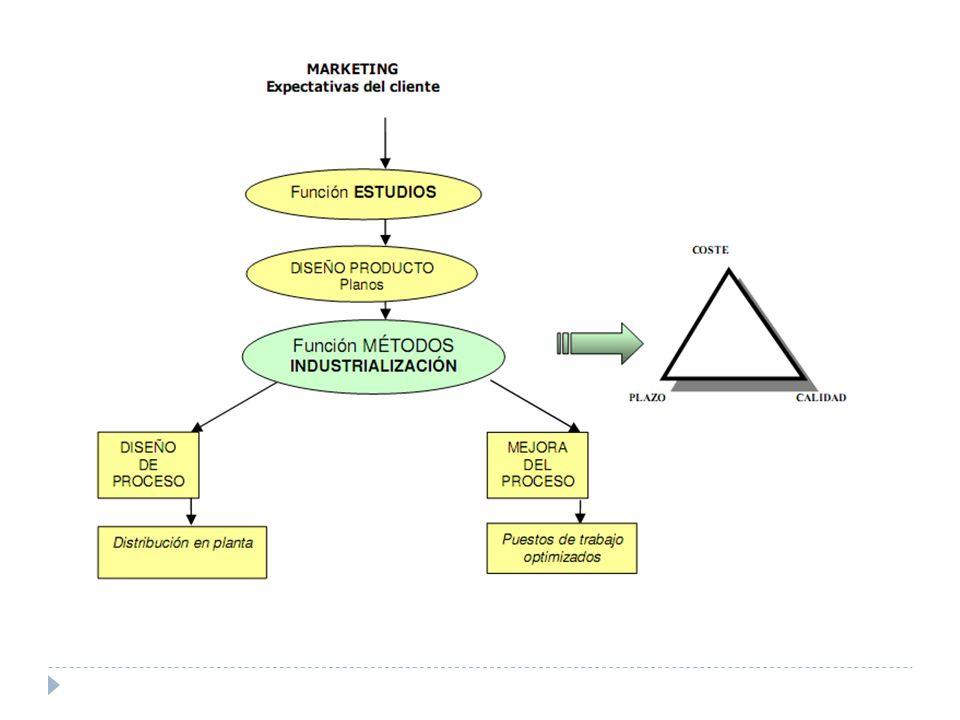Aplicaciones del Estudio de Métodos Caso 1 : industrializar un producto u operación por primera vez (trabajo en equipo con oficina técnica, técnicas de ingeniería, productividad a priori.) Gama de Trabajo Industrialización Análisis de Métodos.