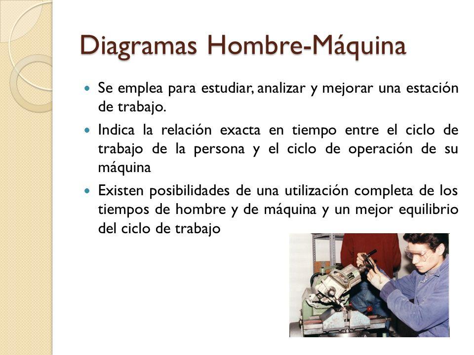 Diagramas Hombre-Máquina Se emplea para estudiar, analizar y mejorar una estación de trabajo. Indica la relación exacta en tiempo entre el ciclo de tr