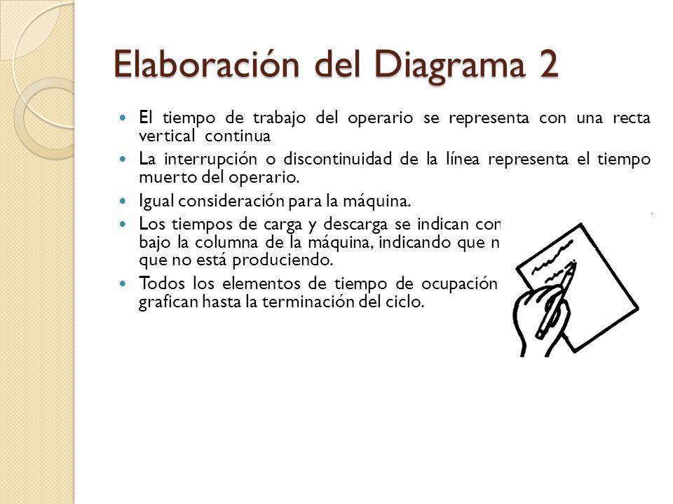 Elaboración del Diagrama 3 Al final del documento se indican el tiempo de trabajo y el tiempo muerto totales del operario y de cada máquina.