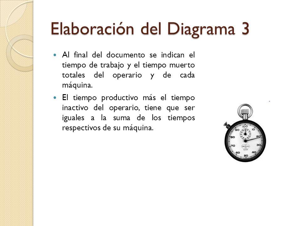 Elaboración del Diagrama 3 Al final del documento se indican el tiempo de trabajo y el tiempo muerto totales del operario y de cada máquina. El tiempo