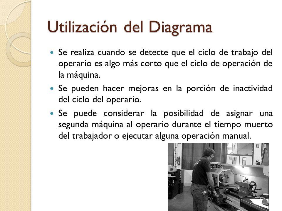 Utilización del Diagrama Se realiza cuando se detecte que el ciclo de trabajo del operario es algo más corto que el ciclo de operación de la máquina.