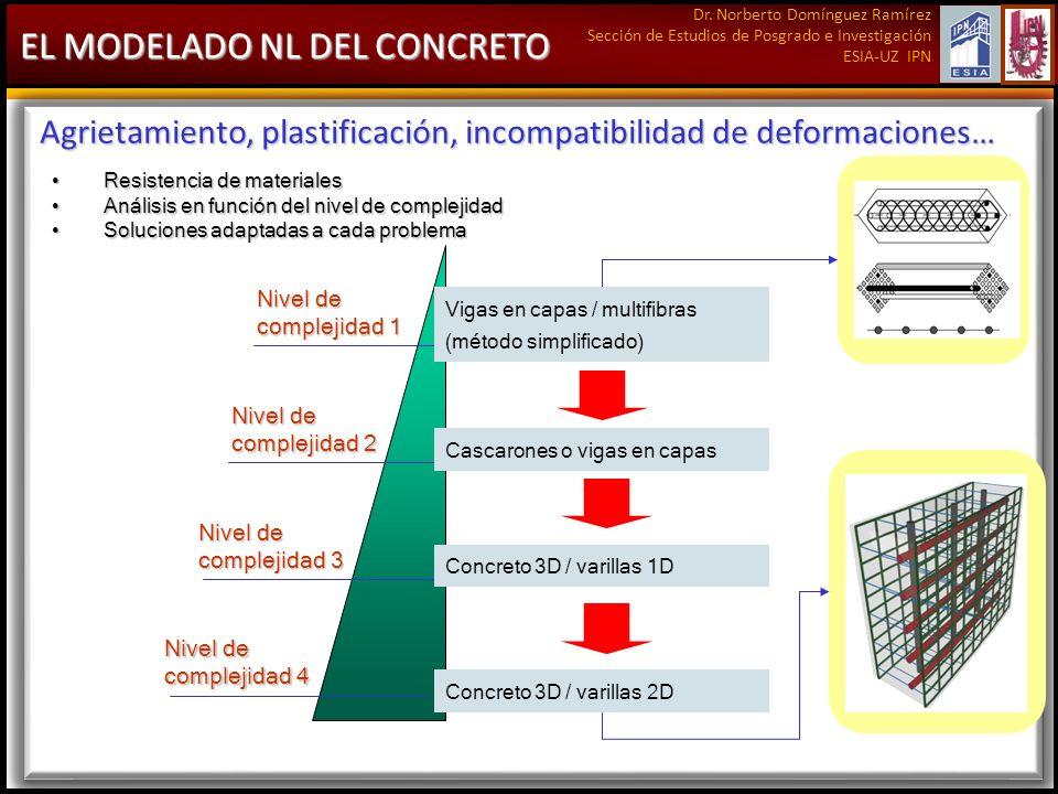 Dr. Norberto Domínguez Ramírez Sección de Estudios de Posgrado e Investigación ESIA-UZ IPN EL MODELADO NL DEL CONCRETO Agrietamiento, plastificación,