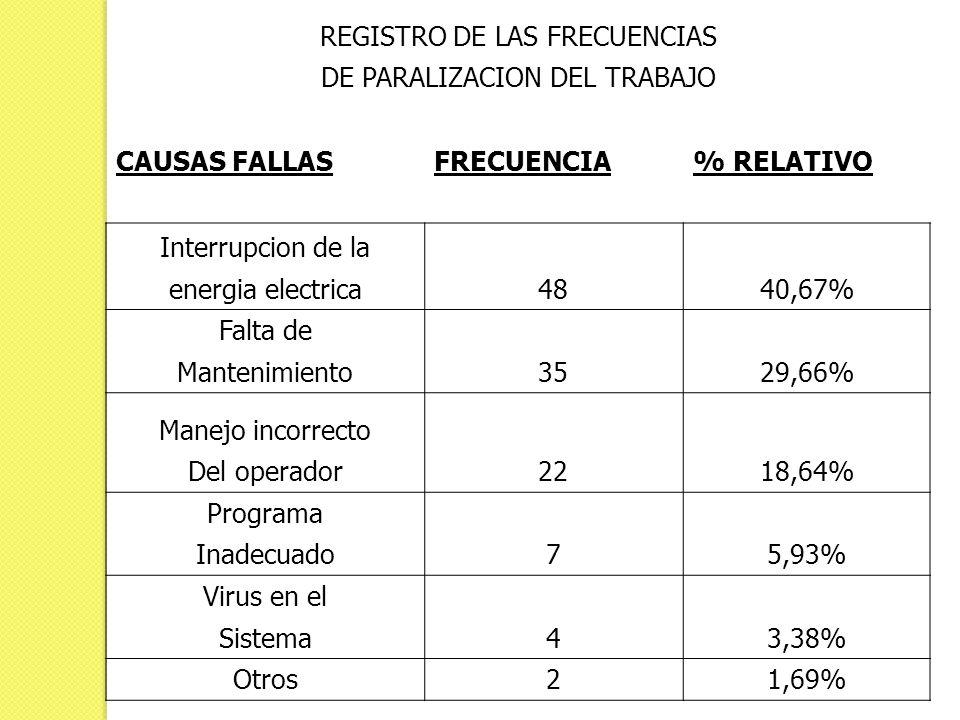REGISTRO DE LAS FRECUENCIAS DE PARALIZACION DEL TRABAJO CAUSAS FALLASFRECUENCIA% RELATIVO Interrupcion de la 4840,67% energia electrica Falta de 3529,