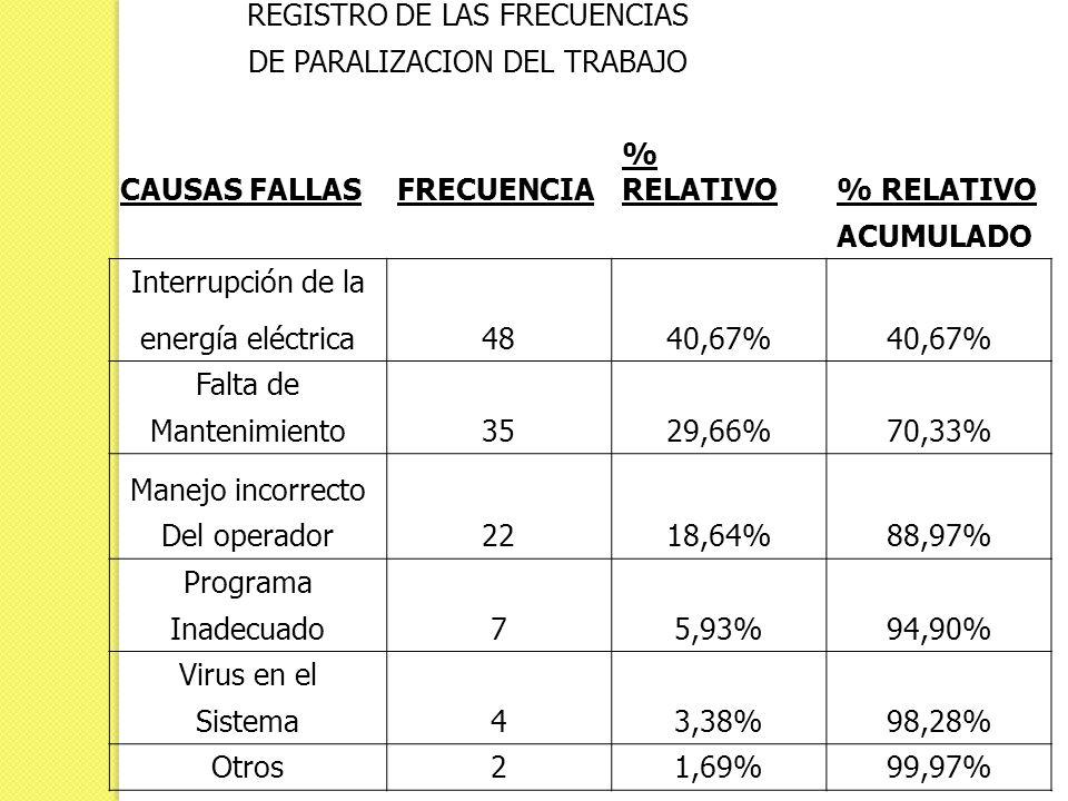 REGISTRO DE LAS FRECUENCIAS DE PARALIZACION DEL TRABAJO CAUSAS FALLASFRECUENCIA % RELATIVO ACUMULADO Interrupción de la 4840,67% energía eléctrica Fal