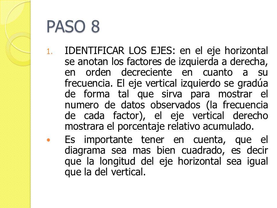 PASO 8 1. IDENTIFICAR LOS EJES: en el eje horizontal se anotan los factores de izquierda a derecha, en orden decreciente en cuanto a su frecuencia. El