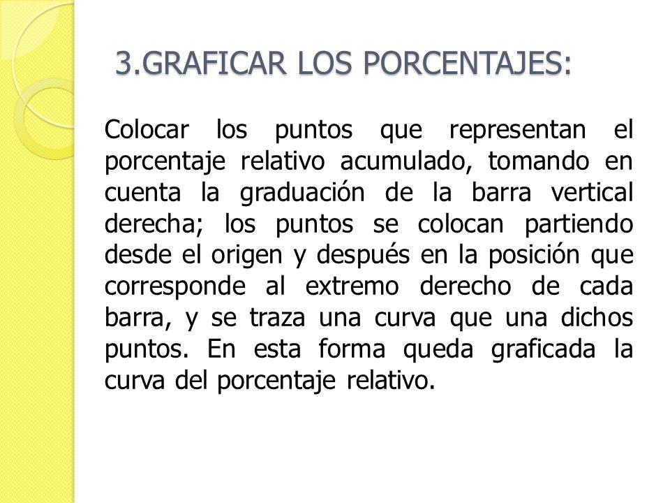 3.GRAFICAR LOS PORCENTAJES: Colocar los puntos que representan el porcentaje relativo acumulado, tomando en cuenta la graduación de la barra vertical