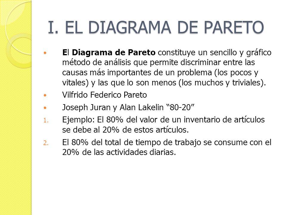 I. EL DIAGRAMA DE PARETO El Diagrama de Pareto constituye un sencillo y gráfico método de análisis que permite discriminar entre las causas más import