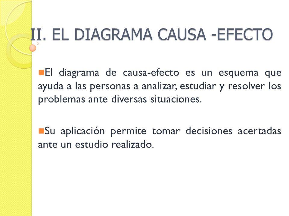 El diagrama de causa-efecto es un esquema que ayuda a las personas a analizar, estudiar y resolver los problemas ante diversas situaciones. Su aplicac