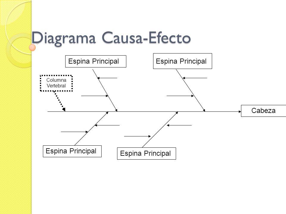 Diagrama Causa-Efecto Espina Principal Cabeza Columna Vertebral