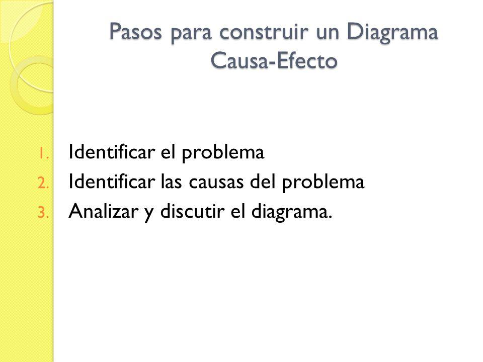 Pasos para construir un Diagrama Causa-Efecto 1. Identificar el problema 2. Identificar las causas del problema 3. Analizar y discutir el diagrama.