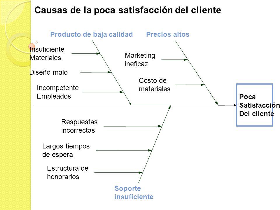 Poca Satisfacción Del cliente Soporte insuficiente Producto de baja calidadPrecios altos Respuestas incorrectas Estructura de honorarios Largos tiempo