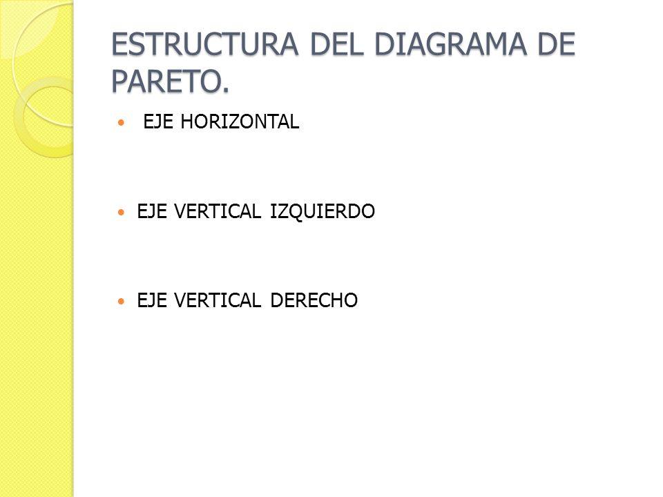 ESTRUCTURA DEL DIAGRAMA DE PARETO. EJE HORIZONTAL EJE VERTICAL IZQUIERDO EJE VERTICAL DERECHO