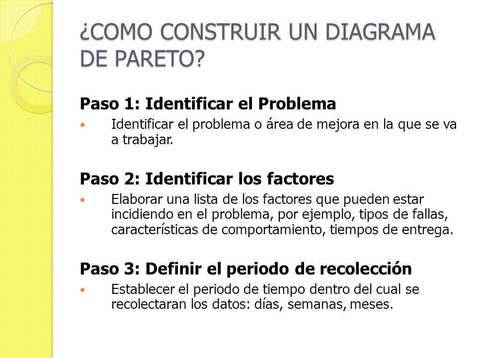 ¿COMO CONSTRUIR UN DIAGRAMA DE PARETO? Paso 1: Identificar el Problema Identificar el problema o área de mejora en la que se va a trabajar. Paso 2: Id
