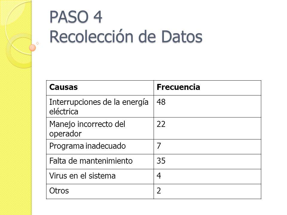 PASO 4 Recolección de Datos CausasFrecuencia Interrupciones de la energía eléctrica 48 Manejo incorrecto del operador 22 Programa inadecuado7 Falta de